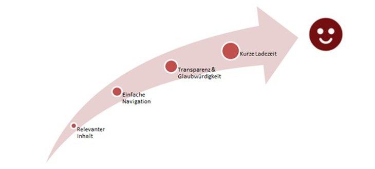 Grafik Qualitätsfakor