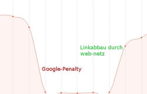 Sichtbarkeitsentwicklung nach Linkabbau durch web-netz