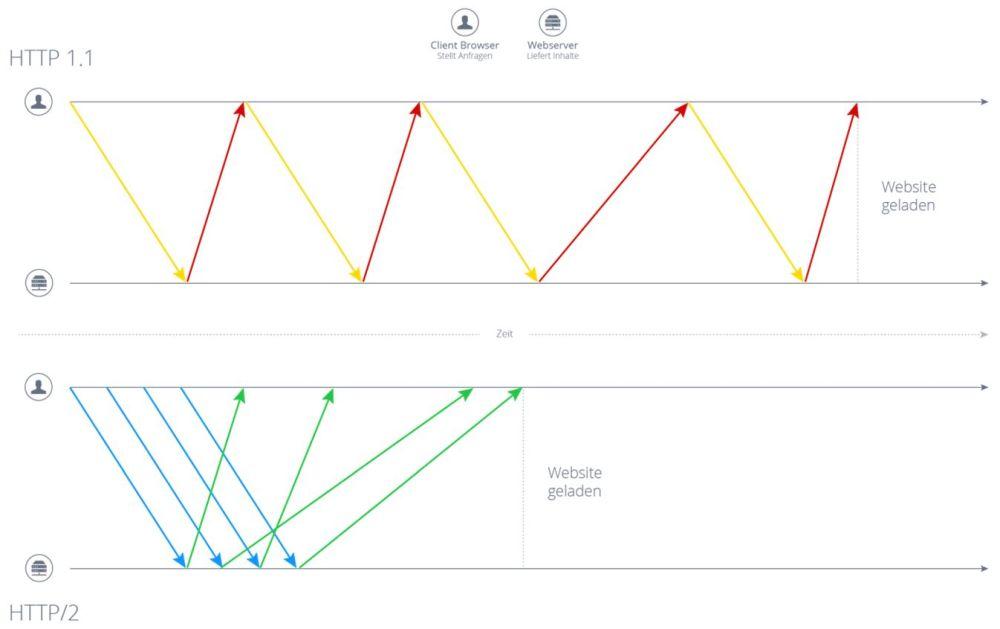 Schematische Darstellung: Multiplexing-Auswirkung auf Ladezeit