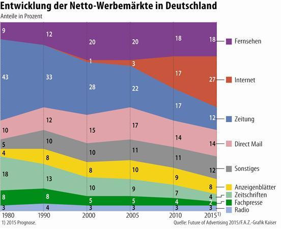NettoWerbemarkt_FAZ Grafik