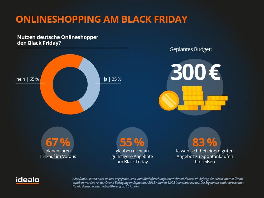 Zahlen zum Online-Shopping am Black Friday von idealo