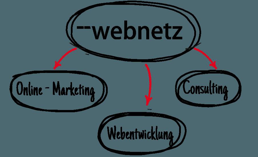 web-netz Unternehmensstruktur