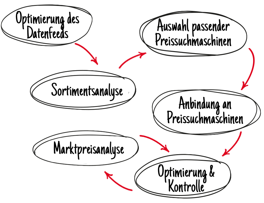 Preissuchmaschinen-Marketing_2