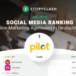 "web-netz auf Rang 2 im unabhängigen Social Media Ranking – ""Storyclash"""