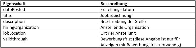 Screenshot von Tabelle für Strukturierte Daten