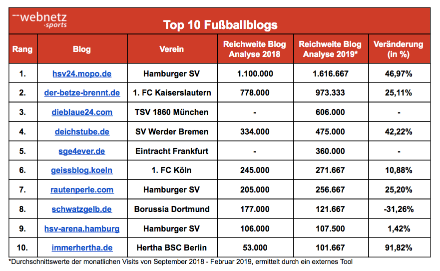 Tabelle der Top Ten Fussballblogs