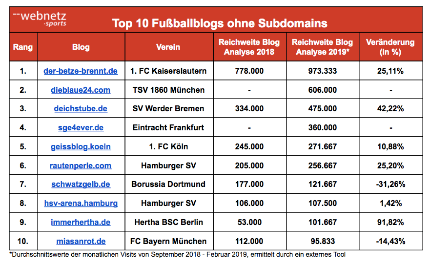 Tabelle Top Ten Fußballblogs ohne Subdomain