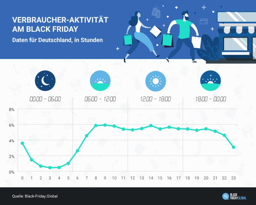Verbraucher-Aktivität der Deutschen am Black Friday