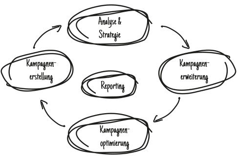 SEA-Prozess im Überblick