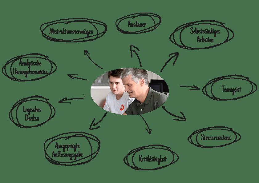 Anforderungen an Auszubildende Fachinformatiker