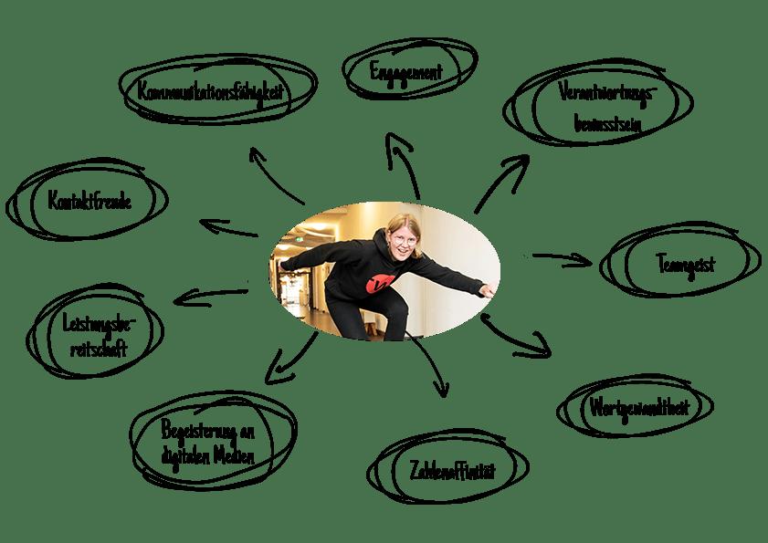anforderungen an kaufmann oder kauffrau für marketingkommunikation