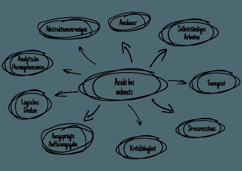 Mindmap mit verschiedenen Anforderungen an die Auszubildenden im Bereich Fachinformatik für Anwendungsentwicklung