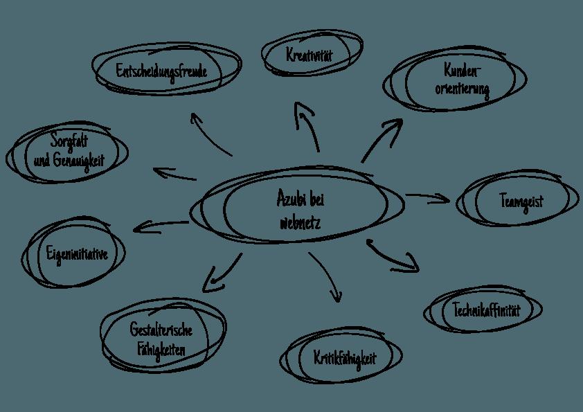 Mindmap mit verschiedenen Anforderungen an die Auszubildenden im Bereich Mediengestaltung