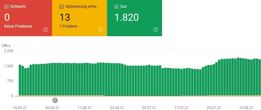 Core Web Vitals Einschätzung in der Google Search Console