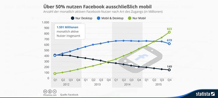 Facebook Statistik web-netz
