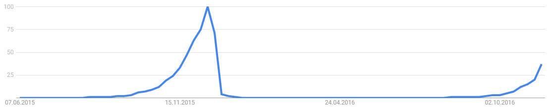 Google Trends: Weihnachtsgeschenk 2016 Screenshot