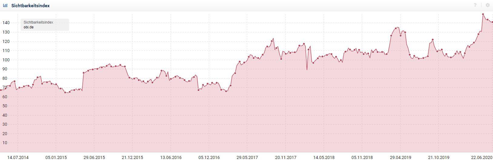Screenshot Sistrix Steigerung des Sichbarkeitsindex
