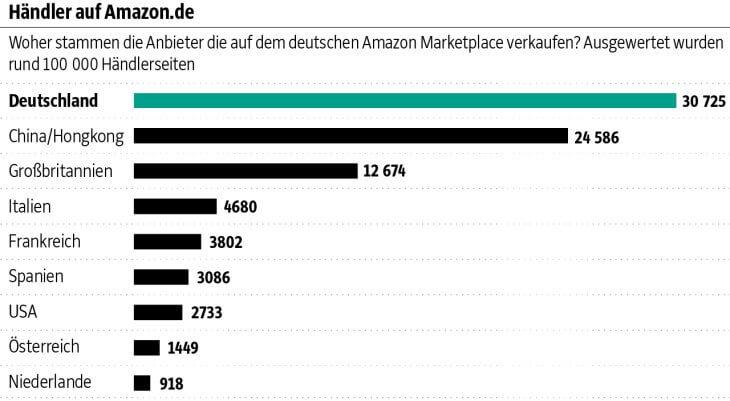 Statistik: Woher Händler auf amazon.de stammen