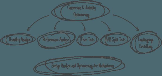 Illustration einer Conversion und Usability Optimierung