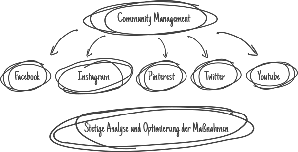 Illustration des Community Managements im SMM