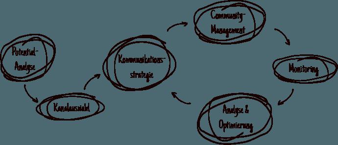 Illustration des SMM-Workflows