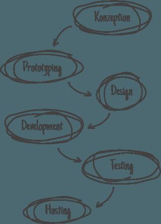 Workflow Webentwicklung Websites & Portale