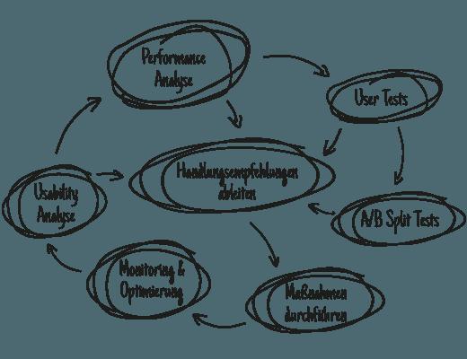Kreislauf-Schaubild zur Conversion-Usability-Optimierung