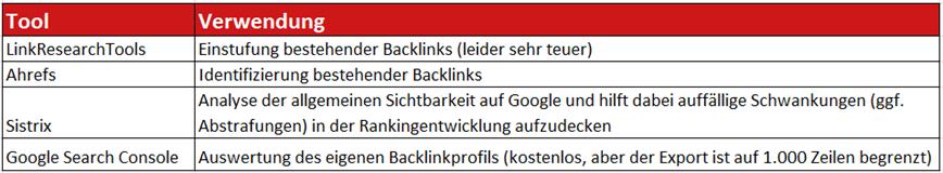 Übersicht praktischer Backlink-Tools