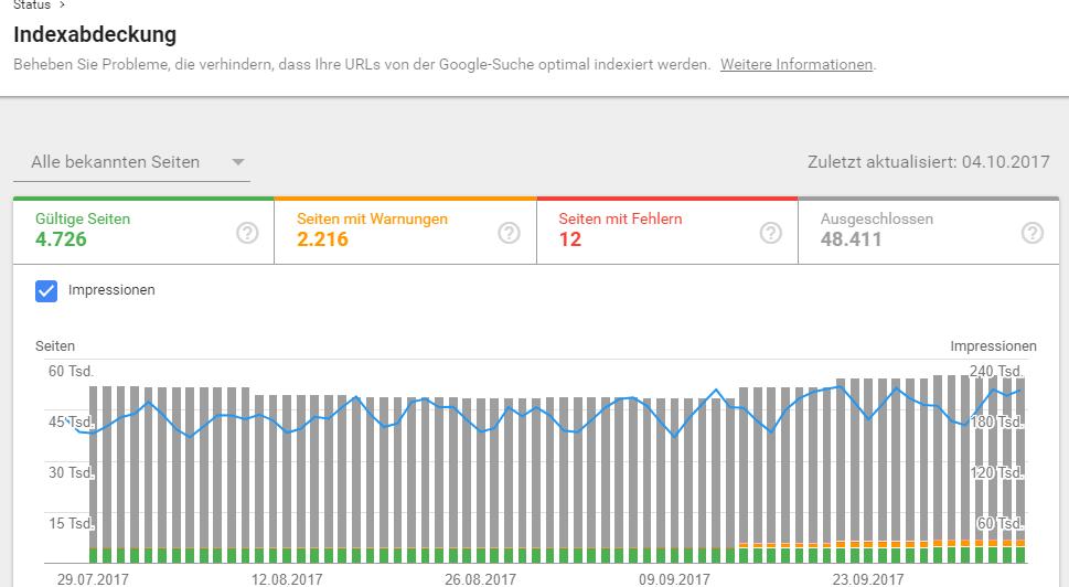 Indexabdeckung Impression