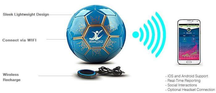 Intelligenter Fussball von insidecoach.com