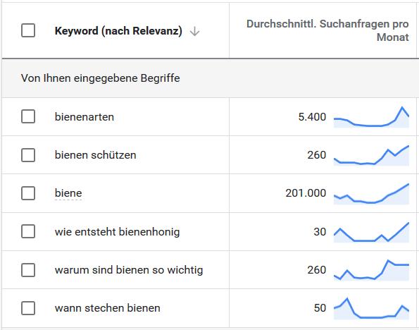 Screenshot vom Google Keywordplanner des durchschnittlichen monatlichen Suchvolumens