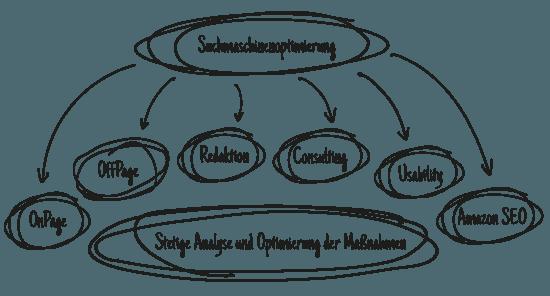 Schaubild SEO-Bestandteile
