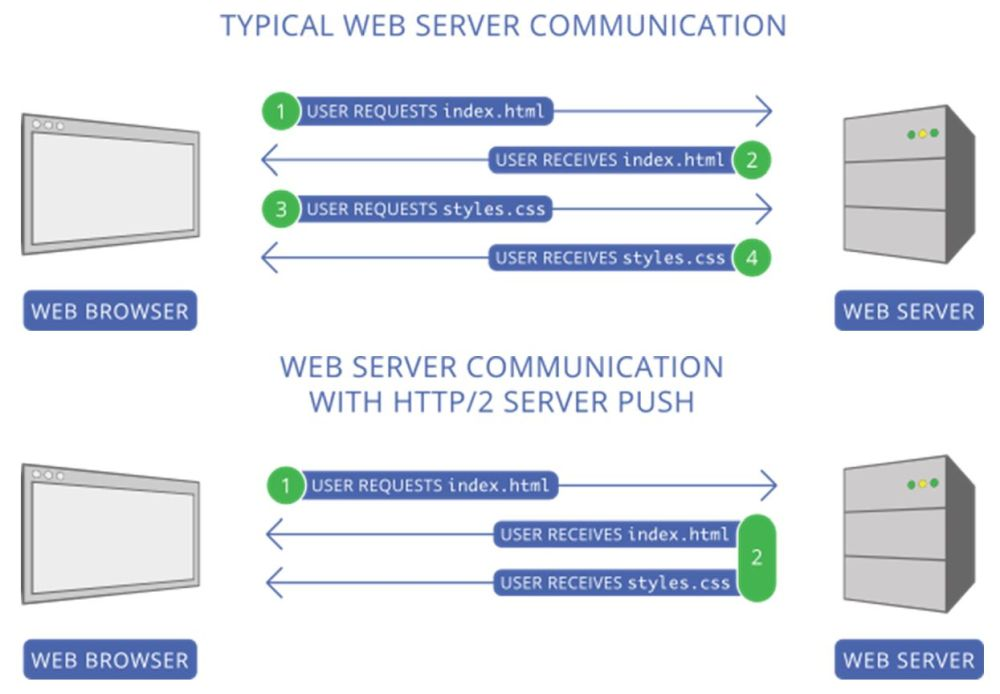 Server-Push bei HTTP/2: Browser-Server-Kommunikation