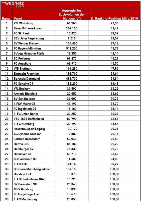 Tabelle durchschnittliche Rankingposition