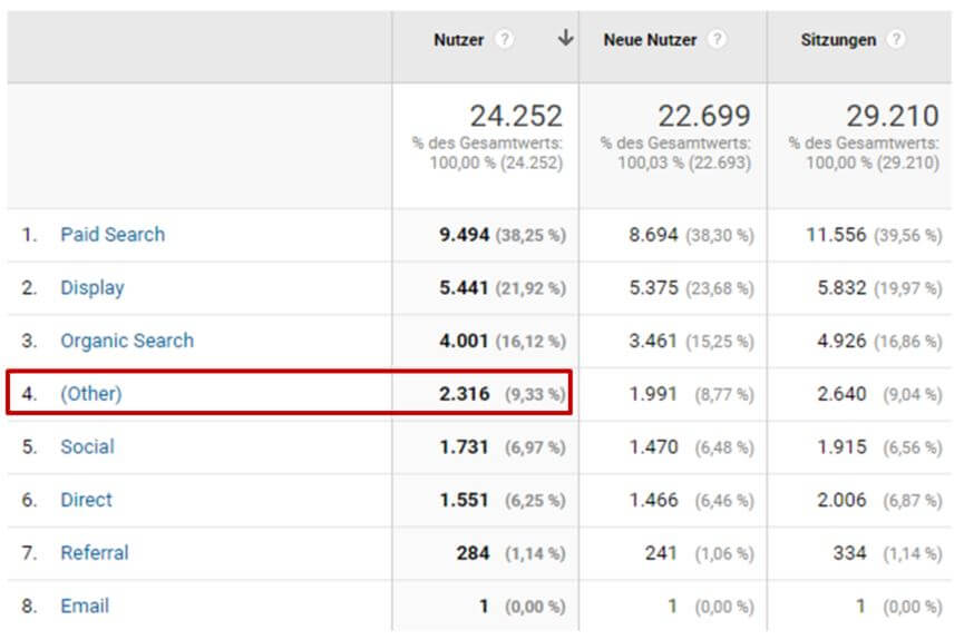 Unangepasste Channelgruppierung in Google Analytics