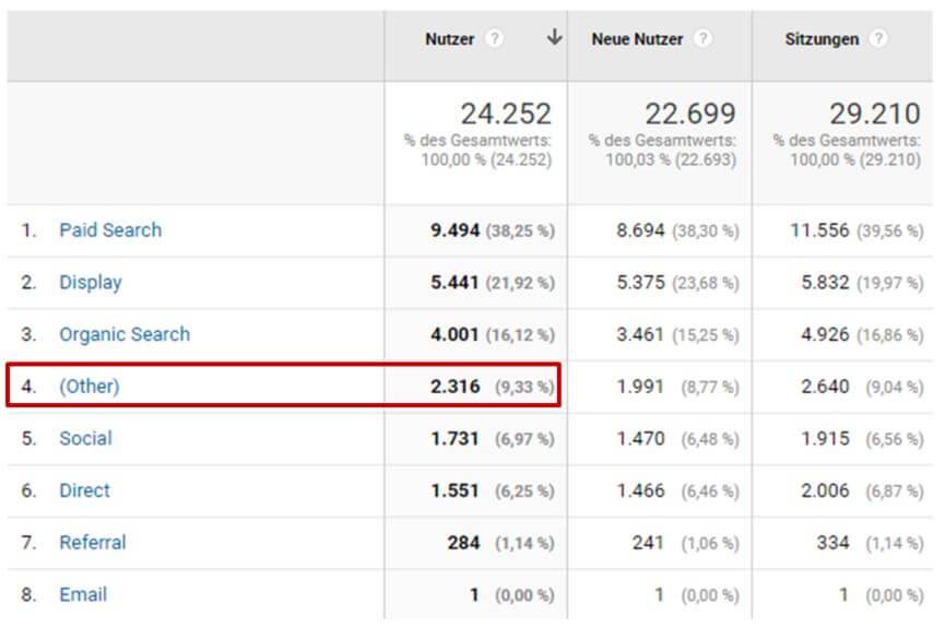 Unangepasste Channelgruppierung in Google Analytics