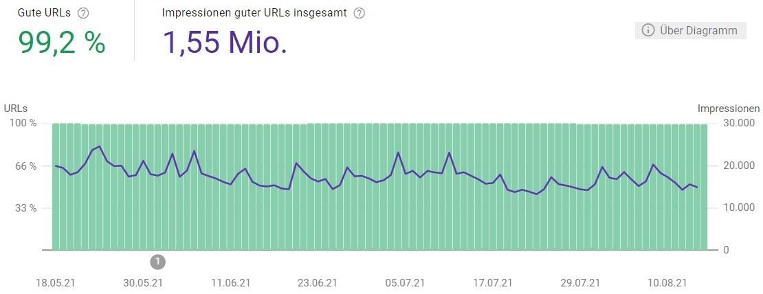 Übersicht über Bewertungen und Impressionen der URLs einer Website
