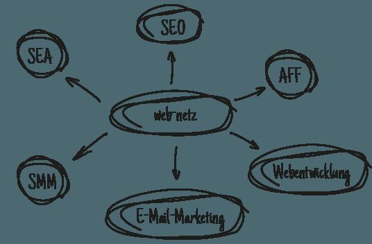 Unternehmensstruktur der web-netz GmbH