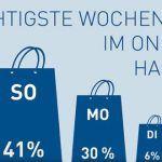 Studie Shoppingzeiten: Sonntag entpuppt sich als verkaufsstärkster Tag
