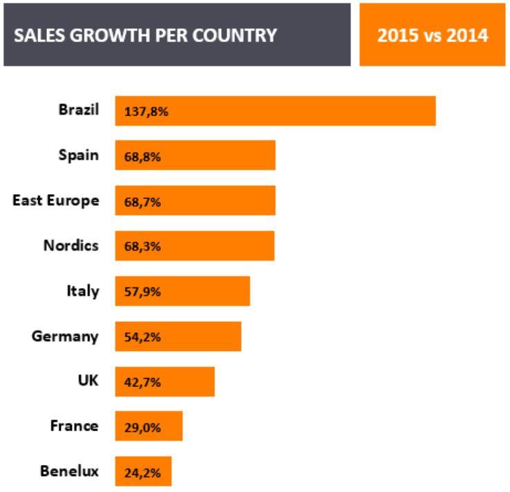 Zanox Barometer: Chart mobiles Sales-Wachstum